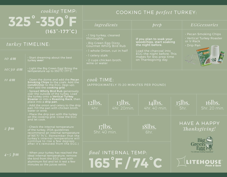 turkey_cheatsheet